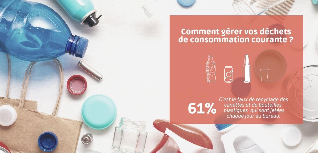 Comment gérer vos déchets de consommation courante